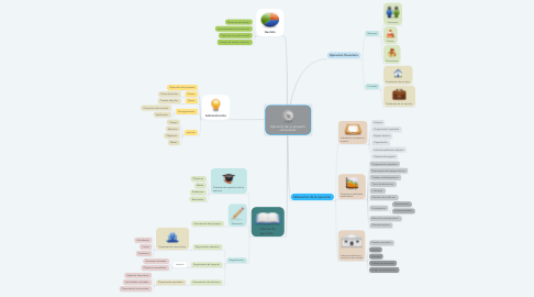 Mind Map: Ejecución de un proyecto comunitario.