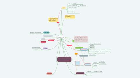 Mind Map: Franz Huchel