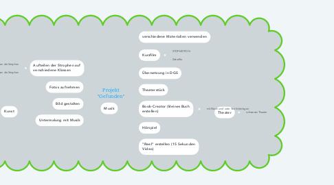 """Mind Map: Projekt """"Gefunden"""" MUSIK"""
