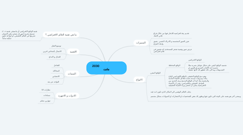 Mind Map: 2030                         cafe