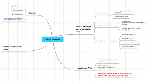 Mind Map: MGM09_lezione03