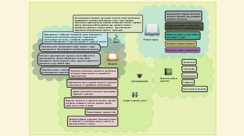 Mind Map: Моральне виховання