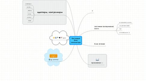 Mind Map: Системный блок компьютера