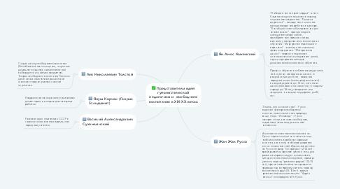 Mind Map: Представители идей гуманистической педагогики и  свободного воспитания в XIX-XX веках
