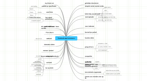 Mind Map: Facebook-app brainstorm