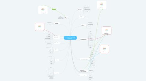 Mind Map: Visma.NET Financials Hovedbok