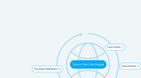 Mind Map: Nuevo Pixel 5 de Google