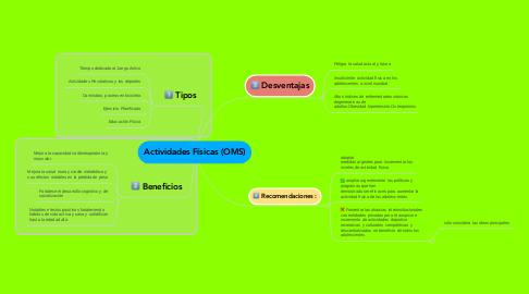 Mind Map: Actividades Físicas (OMS)