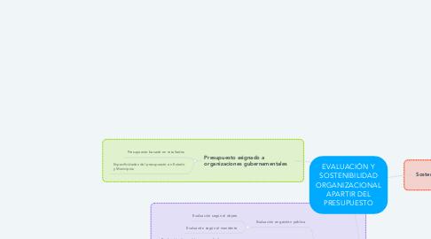 Mind Map: EVALUACIÓN Y SOSTENIBILIDAD ORGANIZACIONAL APARTIR DEL PRESUPUESTO
