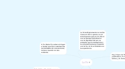Mind Map: La Fe