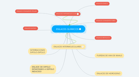Mind Map: ENLACES QUIMICOS