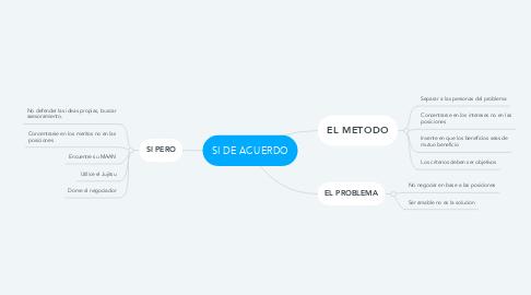 Mind Map: SI DE ACUERDO
