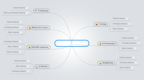 Mind Map: Hævnen (Berettermodel)