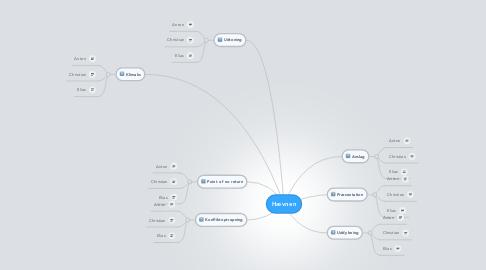 Mind Map: Hævnen