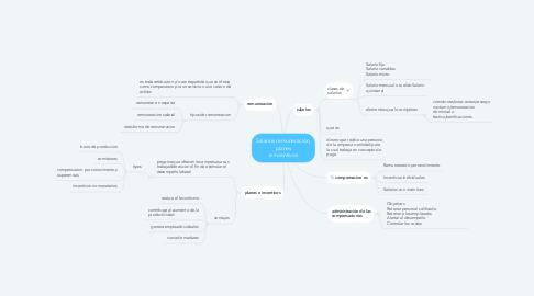 Mind Map: Salarios remuneración, planes e incentivos