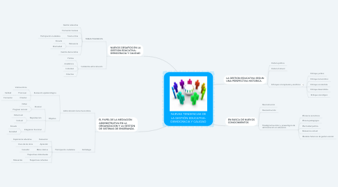 Mind Map: NUEVAS TENDENCIAS DE LA GESTIÓN EDUCATIVA: DEMOCRACIA Y CALIDAD