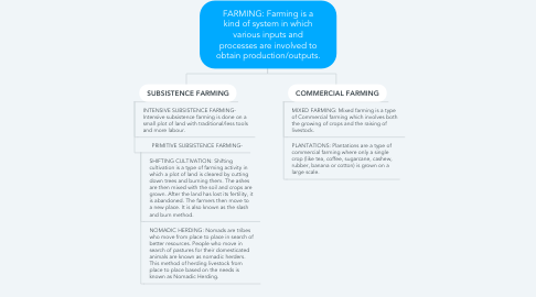 Mind Map: FARMING: Farming is a kind of system in which various inputs and processes are involved to obtain production/outputs.