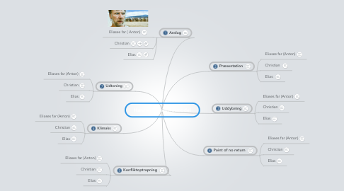 Mind Map: Hævnen - berettermodel