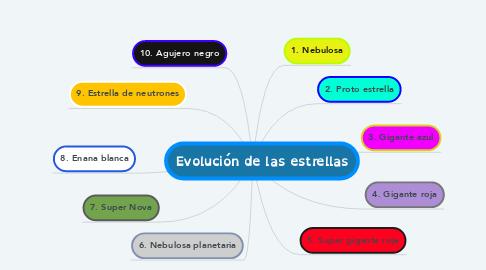 Mind Map: Evolución de las estrellas