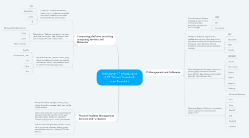 Mind Map: Kebutuhan IT Infrastucture di PT Trinusa Travelindo atau Traveloka