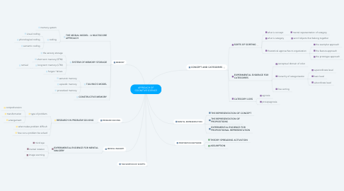 Mind Map: APPROACH OF COGNITIVE SCIENCE