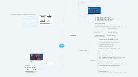 Mind Map: SSmQC