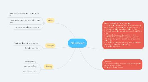 Mind Map: Newsfeed