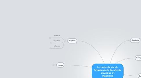 Mind Map: Le cadre de vie de l'étudiant à la faculté de physique et ingénierie