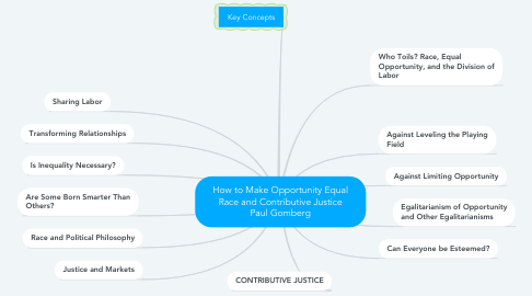 Mind Map: How to Make Opportunity Equal Race and Contributive Justice Paul Gomberg