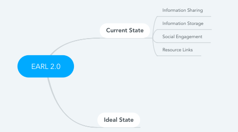 Mind Map: EARL 2.0