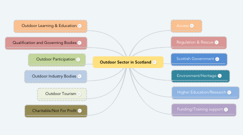 Mind Map: Outdoor Sector in Scotland