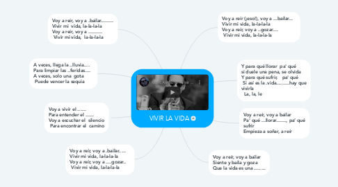 Mind Map: VIVIR LA VIDA