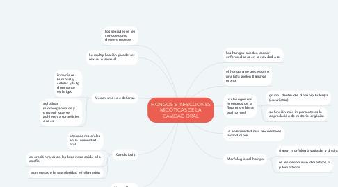 Mind Map: HONGOS E INFECCIONES MICÓTICAS DE LA CAVIDAD ORAL