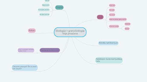 Mind Map: Ekologija = grana biologije koja proučava