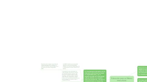 Mind Map: Educación para un México intercultural.