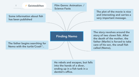 Mind Map: Finding Nemo