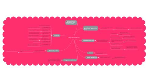 Mind Map: NOM-007-SSA3-2011