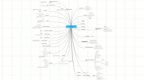 Mind Map: Consolidated Facebook-app