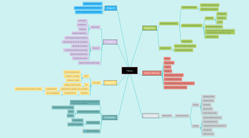 Mind Map: Tétano