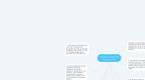 Mind Map: Espécies de streptocococ do grupo mutans