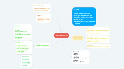 Mind Map: Sistema Muscular
