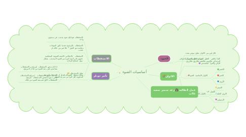 Mind Map: أساسيات الضوء 💡.