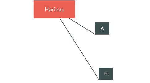 Mind Map: Harinas