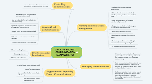 Mind Map: CHAP 6 : PROJECT TIME MANAGEMENT