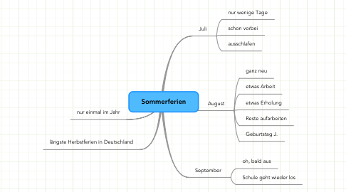 Mind Map: Sommerferien