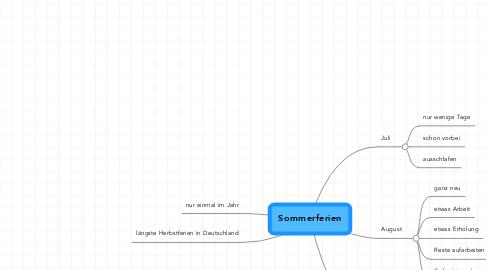 Mind Map: Sommerferien