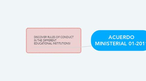 Mind Map: ACUERDO MINISTERIAL 01-2011