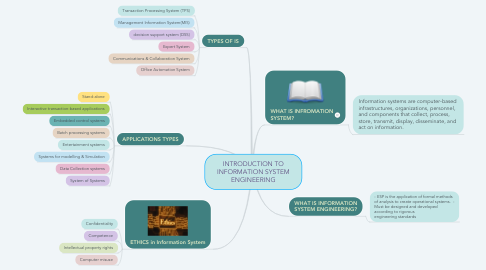 Mind Map: INTRODUCTION TO INFORMATION SYSTEM ENGINEERING