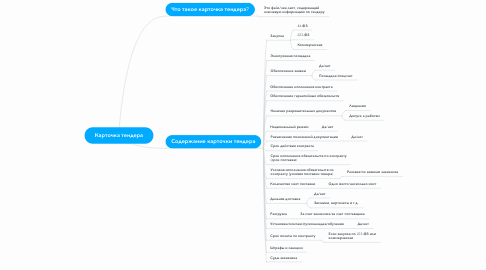 Mind Map: Карточка тендера