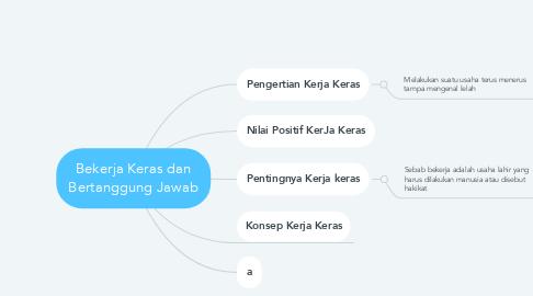 Mind Map: Bekerja Keras dan Bertanggung Jawab